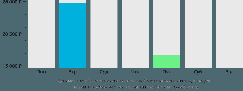 Динамика цен билетов на самолет в Накасибецу в зависимости от дня недели