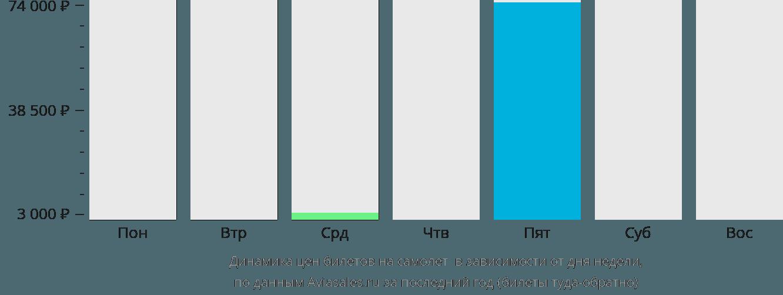 Динамика цен билетов на самолет Индаселасси в зависимости от дня недели