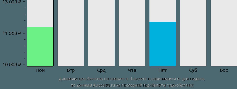 Динамика цен билетов на самолет Шиллонг в зависимости от дня недели