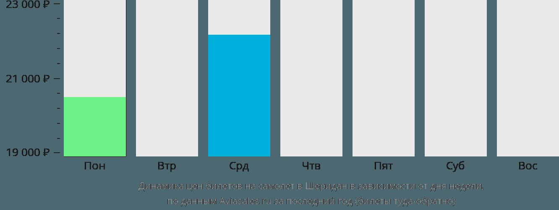 Динамика цен билетов на самолет Шеридан в зависимости от дня недели