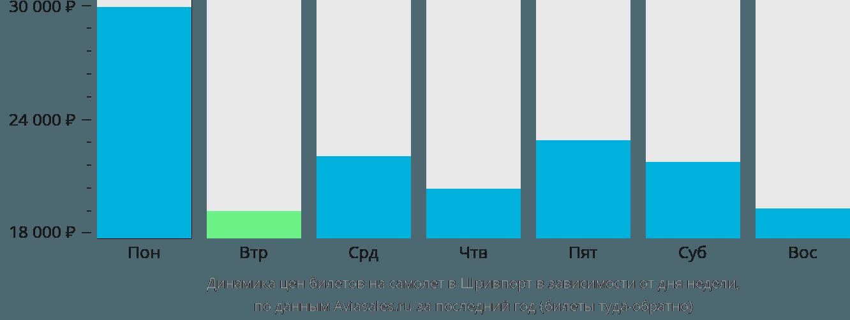 Динамика цен билетов на самолет в Шревспорт в зависимости от дня недели