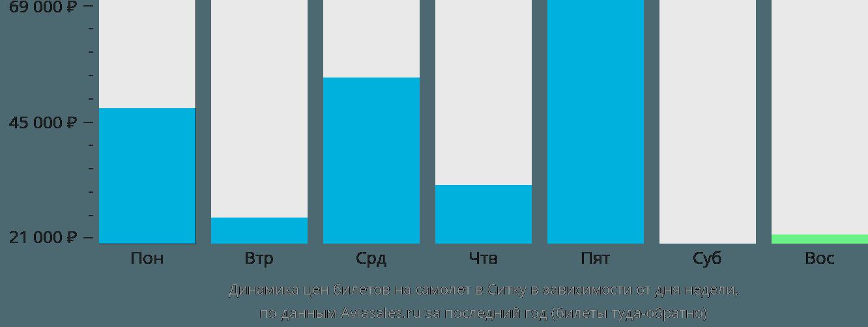 Динамика цен билетов на самолет в Ситку в зависимости от дня недели