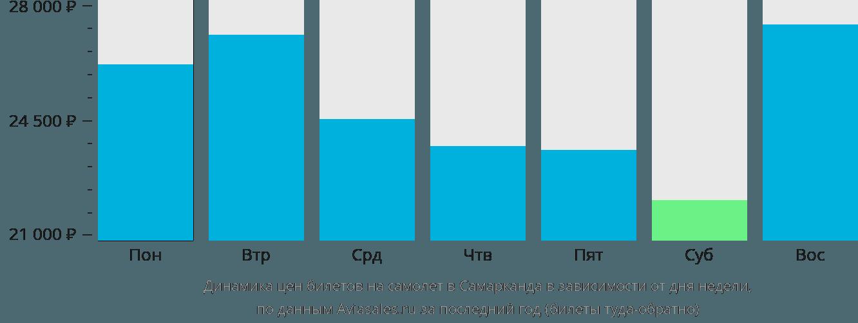 Динамика цен билетов на самолет в Самарканда в зависимости от дня недели