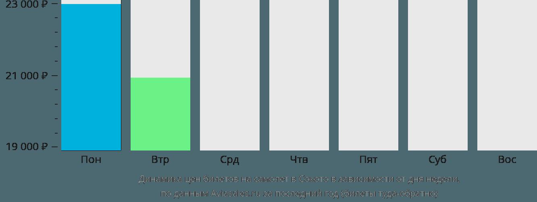 Динамика цен билетов на самолет в Сокото в зависимости от дня недели