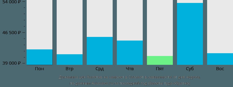Динамика цен билетов на самолет в Сиялкот в зависимости от дня недели