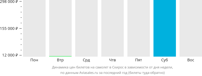 Динамика цен билетов на самолет в Скирос в зависимости от дня недели