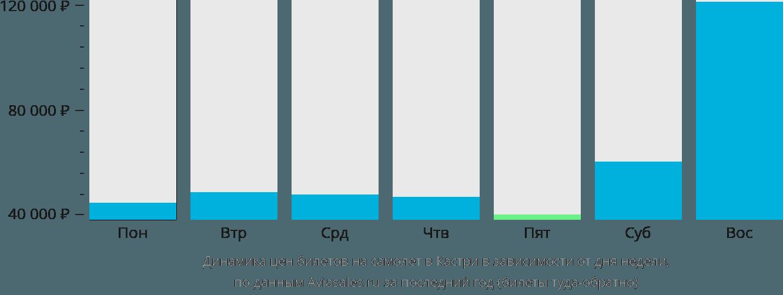 Динамика цен билетов на самолет в Кастри в зависимости от дня недели