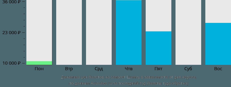 Динамика цен билетов на самолет Шимла в зависимости от дня недели