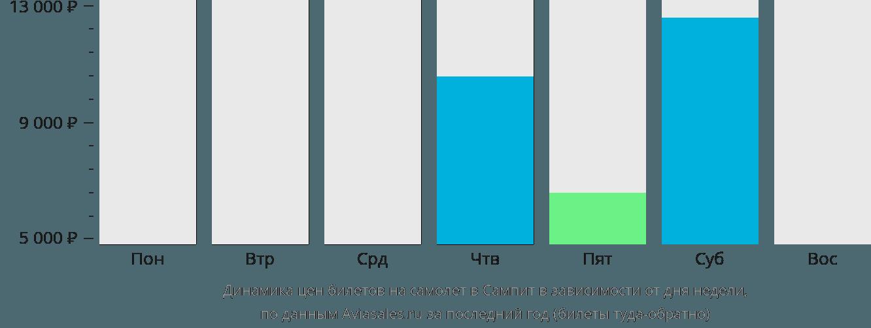 Динамика цен билетов на самолет в Сампит в зависимости от дня недели