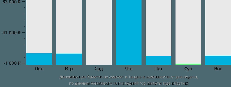 Динамика цен билетов на самолет Тандве в зависимости от дня недели