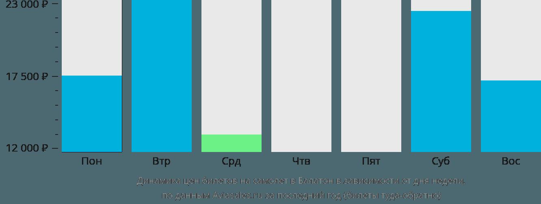 Динамика цен билетов на самолет в Балатон в зависимости от дня недели