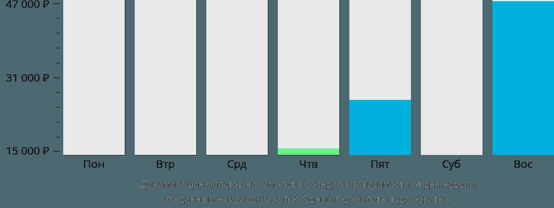 Динамика цен билетов на самолет в Согндал в зависимости от дня недели