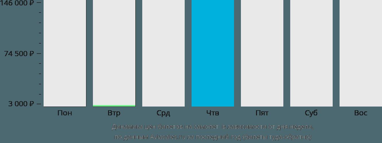 Динамика цен билетов на самолет Сёдерхамн в зависимости от дня недели