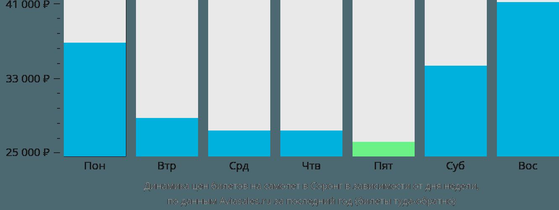 Динамика цен билетов на самолет в Соронгу в зависимости от дня недели