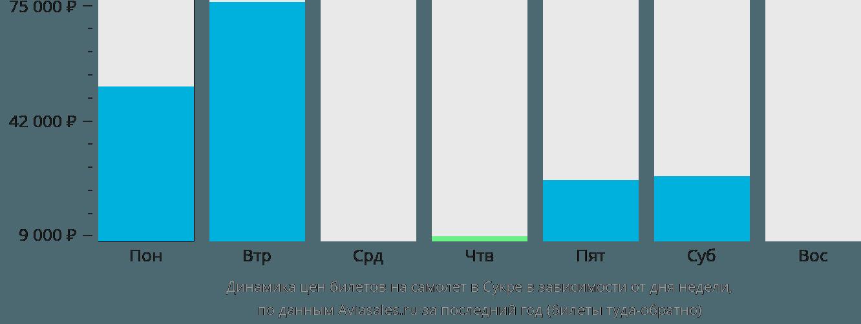 Динамика цен билетов на самолет в Сукре в зависимости от дня недели