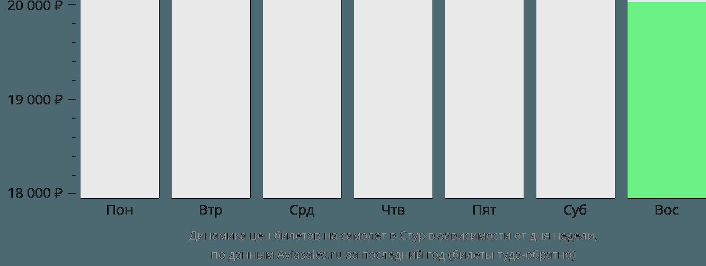 Динамика цен билетов на самолет Сторд в зависимости от дня недели