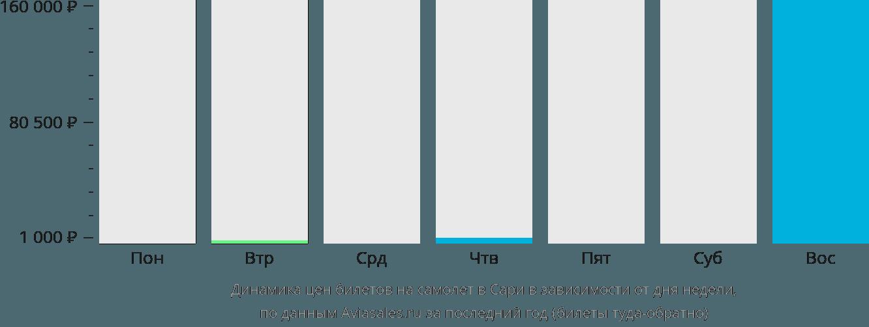 Динамика цен билетов на самолет в Сари в зависимости от дня недели