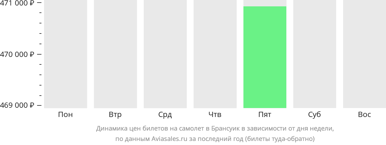 Динамика цен билетов на самолет в Брансуик в зависимости от дня недели