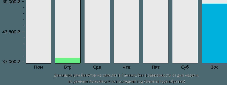 Динамика цен билетов на самолет в Саннесшёэн в зависимости от дня недели