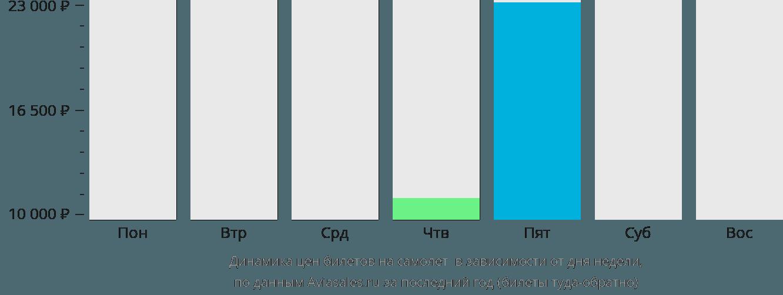 Динамика цен билетов на самолет Сент-Клауд в зависимости от дня недели