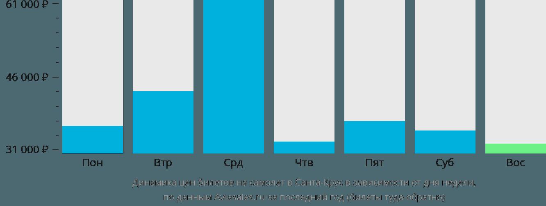 Динамика цен билетов на самолет Кристианстед в зависимости от дня недели