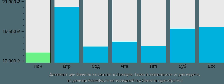 Динамика цен билетов на самолет в Ламеция-Терме в зависимости от дня недели
