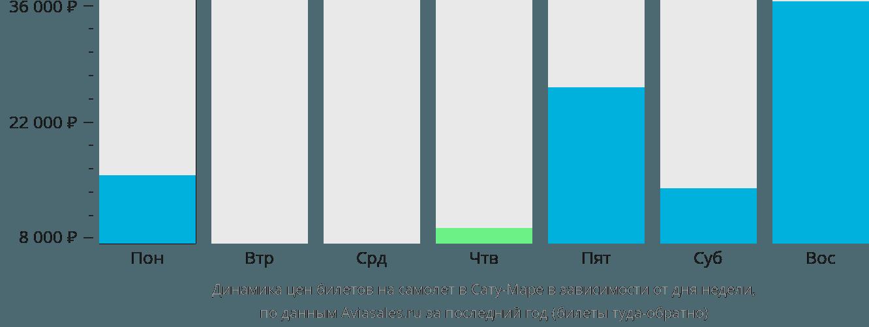 Динамика цен билетов на самолет в Сату-Маре в зависимости от дня недели