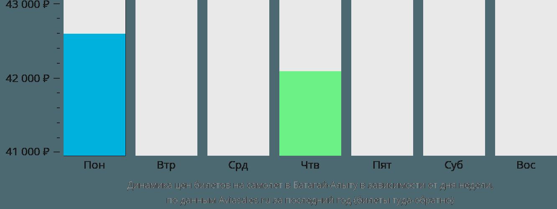 Динамика цен билетов на самолет в Батагай-Алыту в зависимости от дня недели