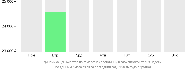 Динамика цен билетов на самолет в Савонлинну в зависимости от дня недели
