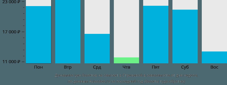Динамика цен билетов на самолет в Стрежевой в зависимости от дня недели