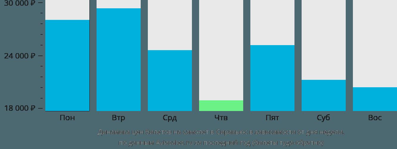 Динамика цен билетов на самолет в Сиракьюс в зависимости от дня недели