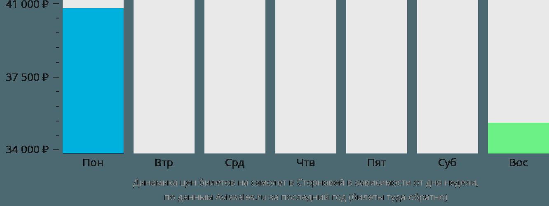 Динамика цен билетов на самолет Сторновэй в зависимости от дня недели