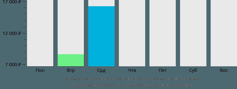 Динамика цен билетов на самолет в Сойо в зависимости от дня недели