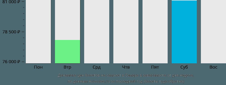 Динамика цен билетов на самолет в Семера в зависимости от дня недели