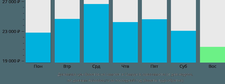 Динамика цен билетов на самолёт в Самсун в зависимости от дня недели