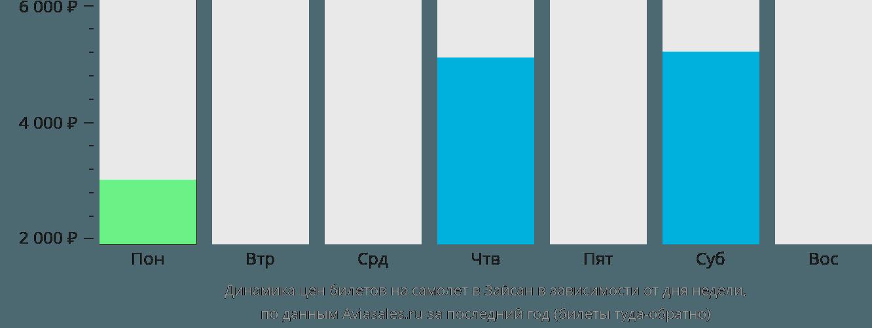 Динамика цен билетов на самолет в Зайсана в зависимости от дня недели