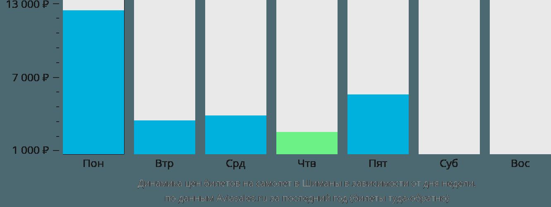 Динамика цен билетов на самолёт в Шиманы в зависимости от дня недели