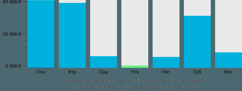 Динамика цен билетов на самолет в Тэгу в зависимости от дня недели