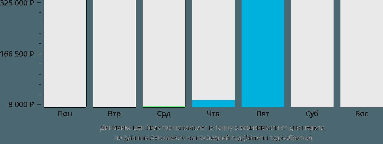 Динамика цен билетов на самолет в Танна в зависимости от дня недели