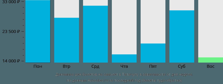 Динамика цен билетов на самолет в Тапачулу в зависимости от дня недели