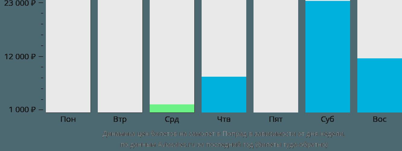 Динамика цен билетов на самолет в Попрад в зависимости от дня недели