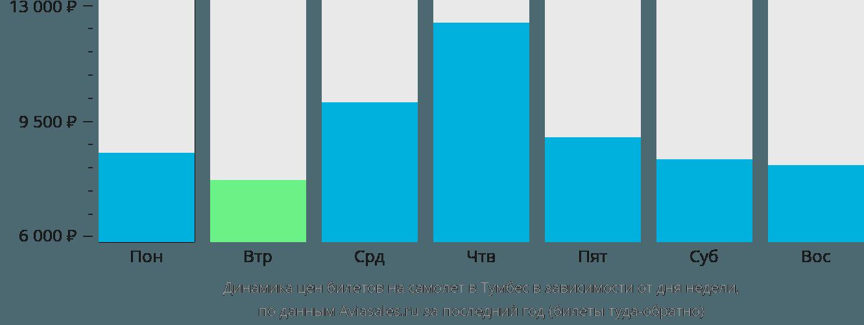 Динамика цен билетов на самолет в Тумбес в зависимости от дня недели