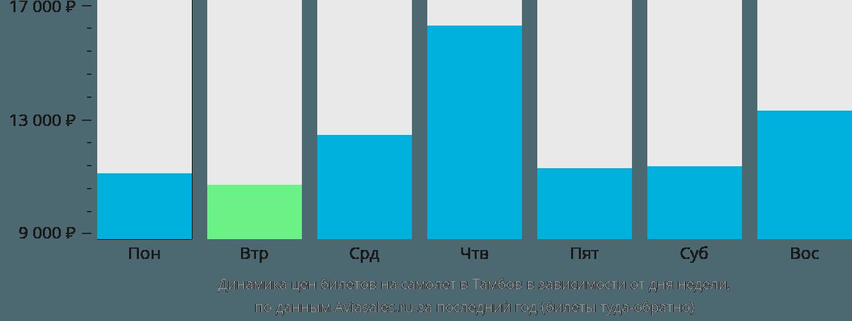 Динамика цен билетов на самолет в Тамбов в зависимости от дня недели