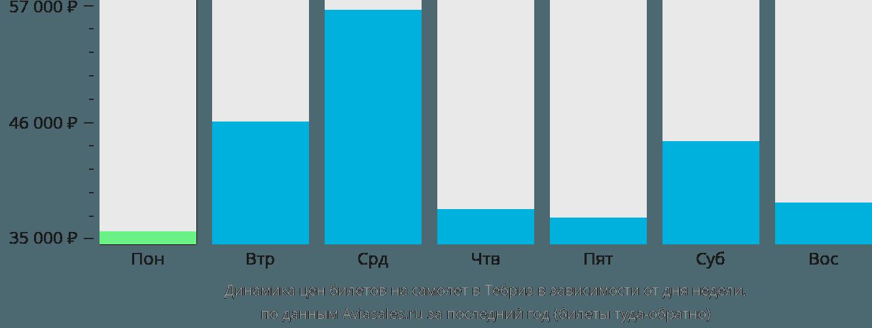 Динамика цен билетов на самолет в Тебр в зависимости от дня недели