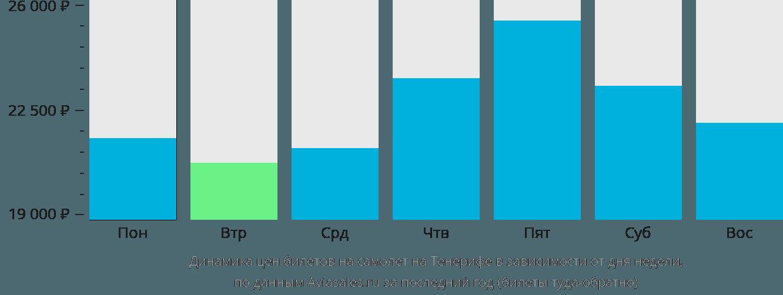 Динамика цен билетов на самолет на Тенерифе в зависимости от дня недели