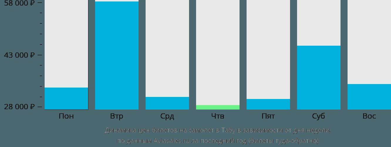 Динамика цен билетов на самолет в Табу в зависимости от дня недели