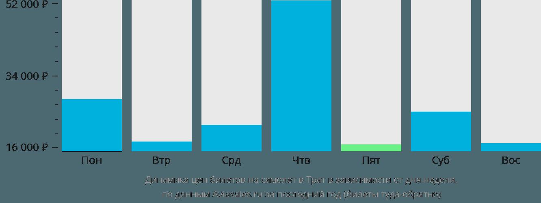 Динамика цен билетов на самолет в Трат в зависимости от дня недели