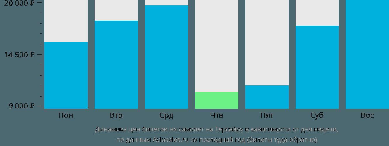Динамика цен билетов на самолет в Терсейру в зависимости от дня недели