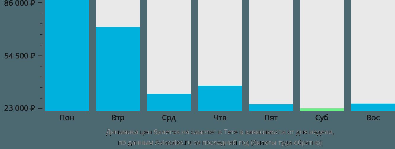 Динамика цен билетов на самолёт в Тете в зависимости от дня недели