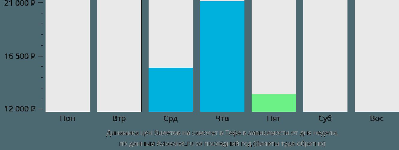 Динамика цен билетов на самолет в Тефе в зависимости от дня недели